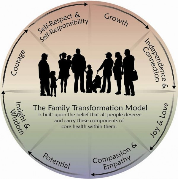 family-transformation-chart